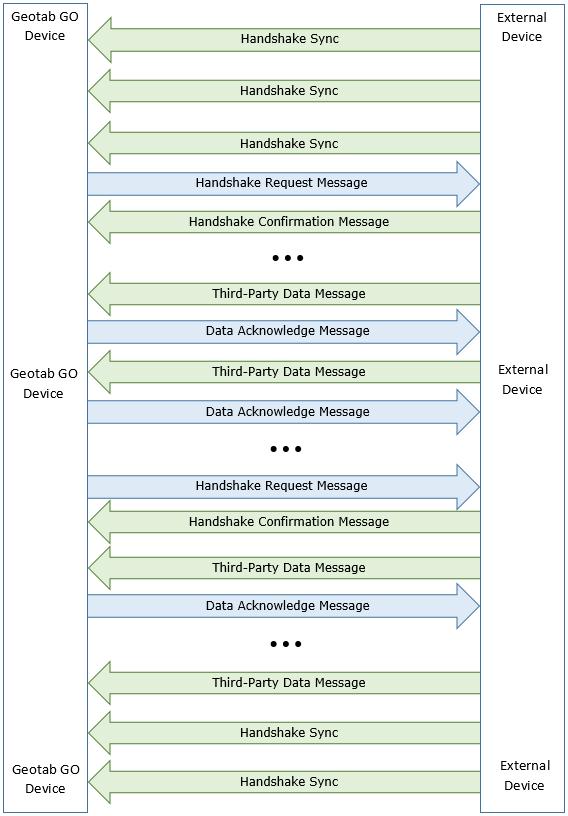 Add-On Protocol - RS232 & USB   MyGeotab SDK
